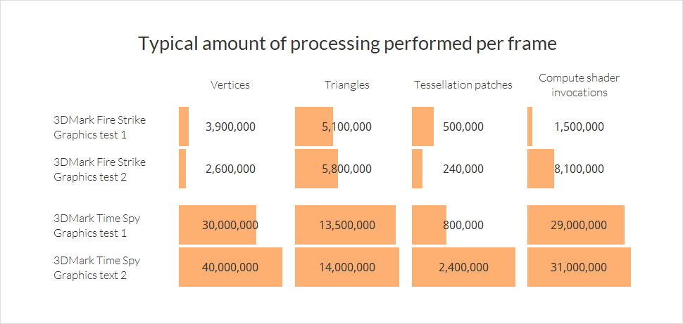 Average processing performed per frame in 3DMark Time Spy and 3DMark FIre Strike