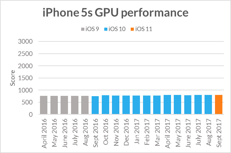 That iPhone slowdown over time may be more slight than you think