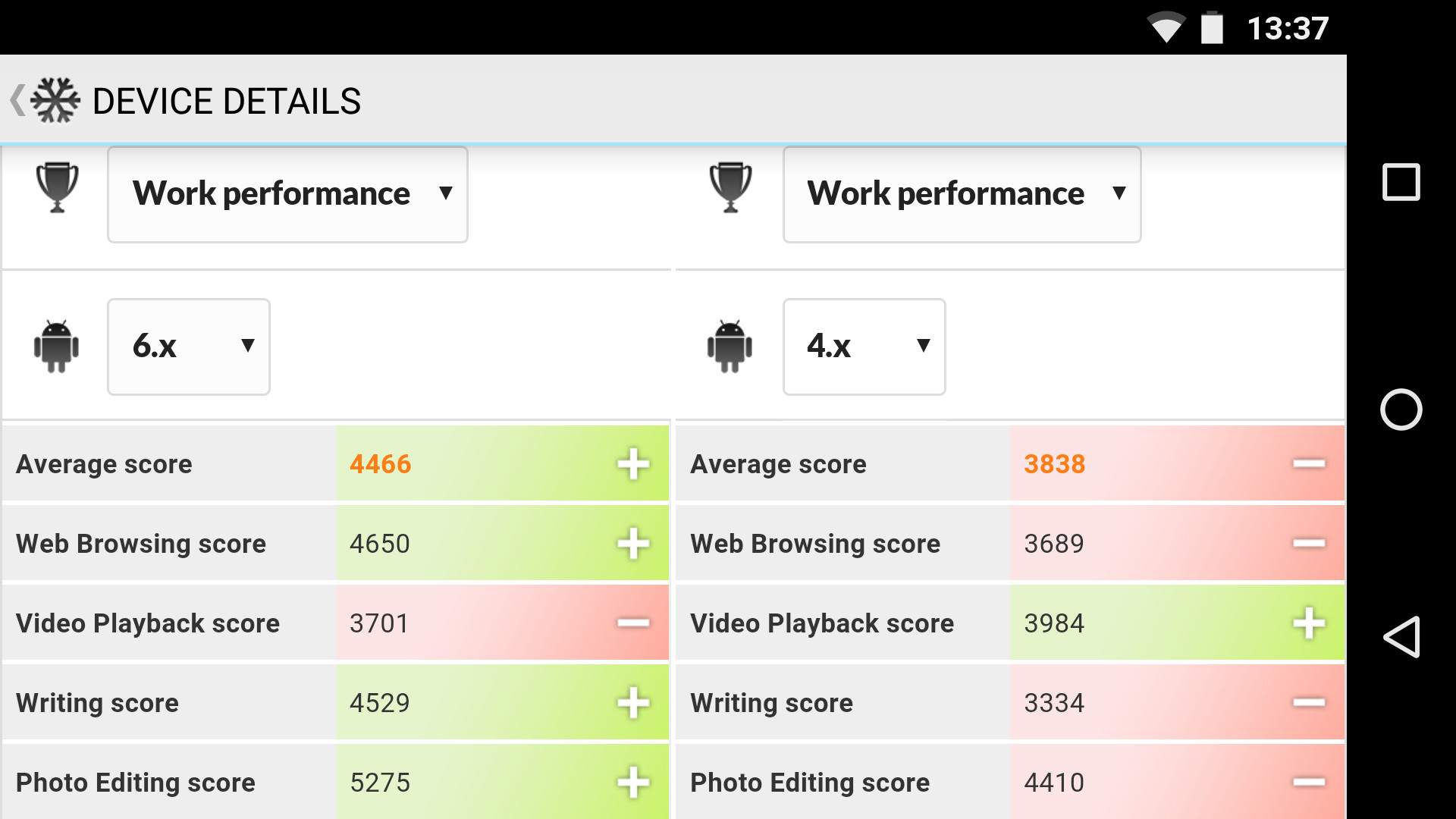 PCMark for Android comparing smartphone performane across Android OS versions