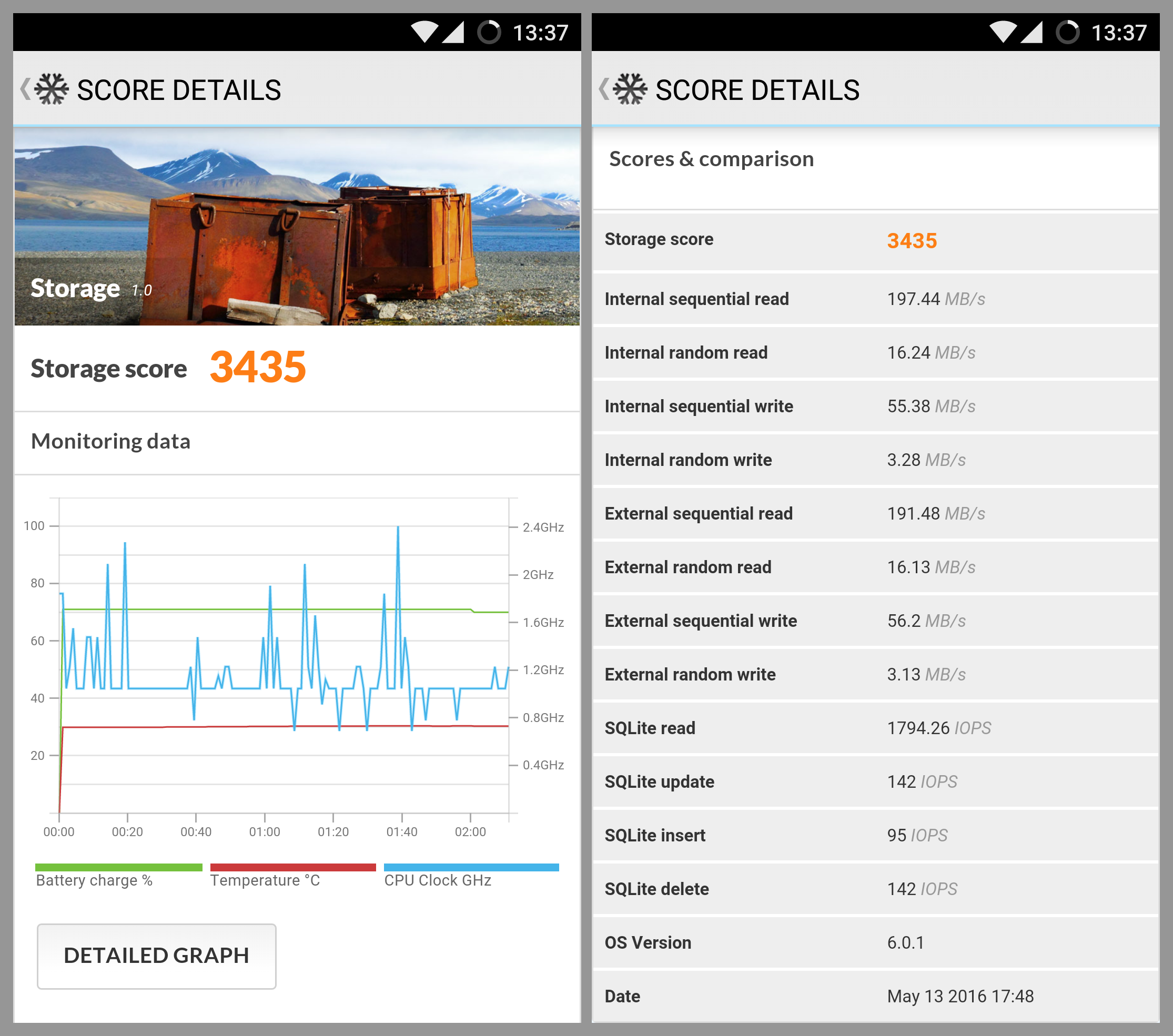 PCMark for Android Storage benchmark results